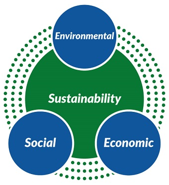 Sustainability: Environmental, Social, Economic